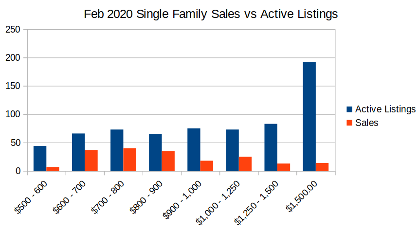 sales vs active listings